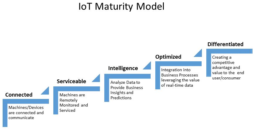 IoT Maturity
