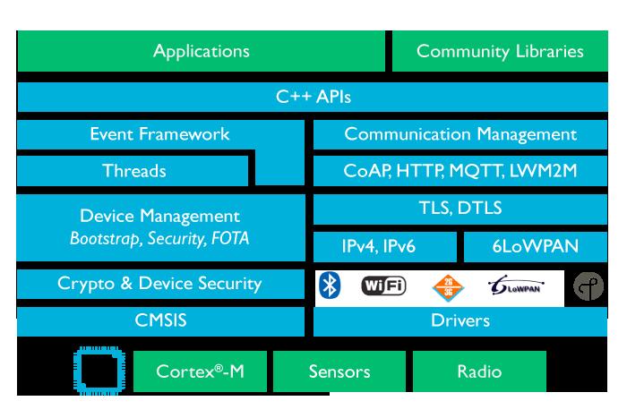 IoT Platform OS
