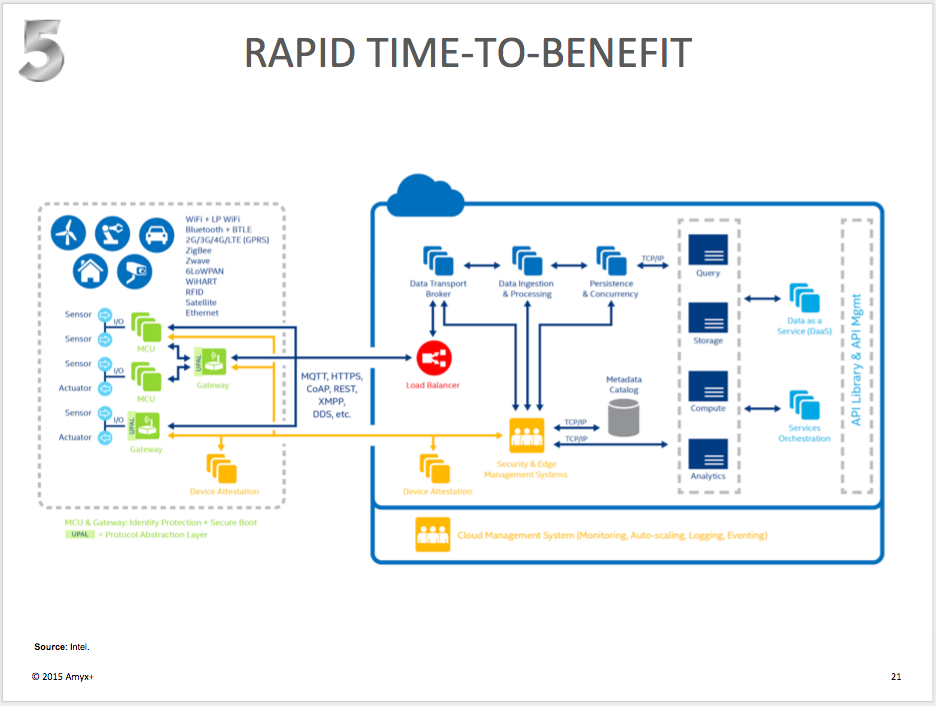 Rapid Time to Benefit