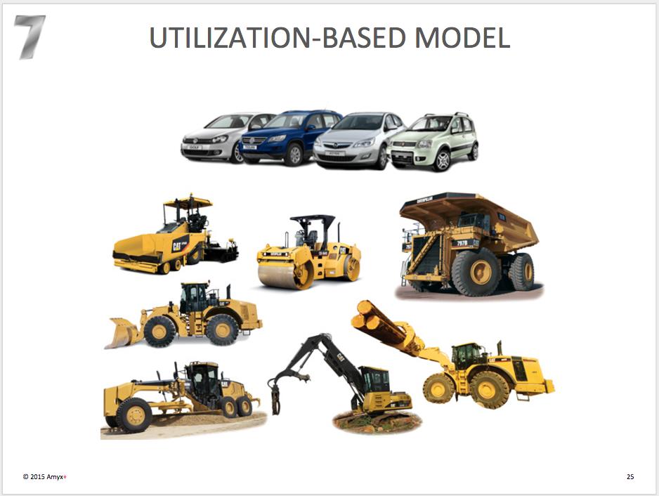 Utilization Model