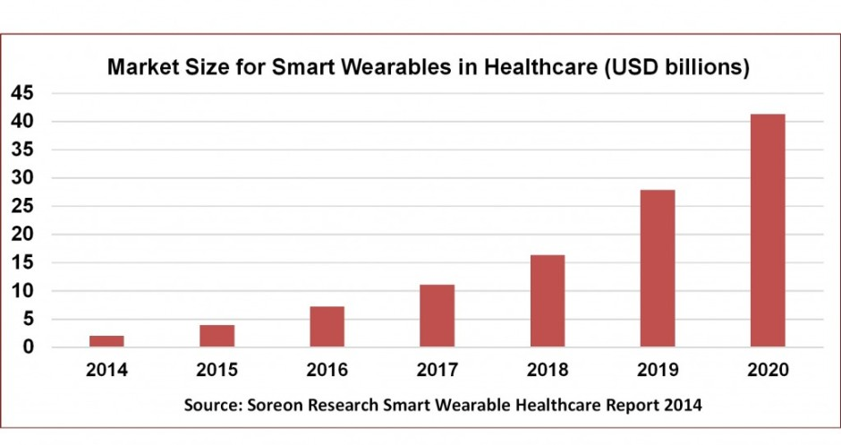 1 Market Size for Smart Wearables for Healthcare