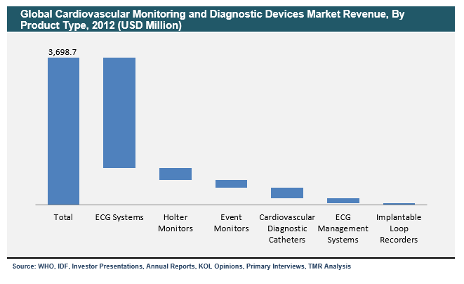 2 cardiovascular-monitoring-and-diagnostic-devices-market