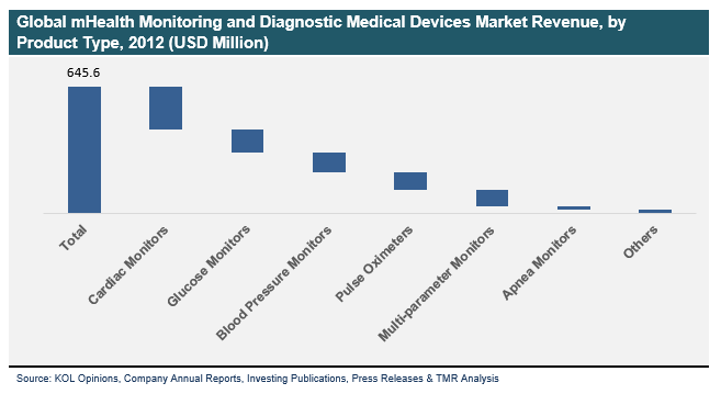 3 mHealth Monitoring and Diagnostic Medical Devices