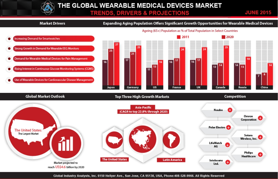 3 Wearable Medical Market Trends