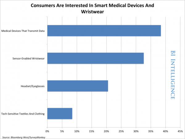 4 Smart Medical Devices