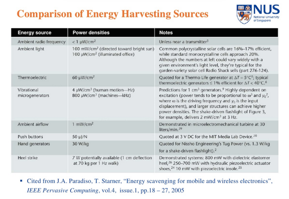 Comparison of Energy Harvesting Sources