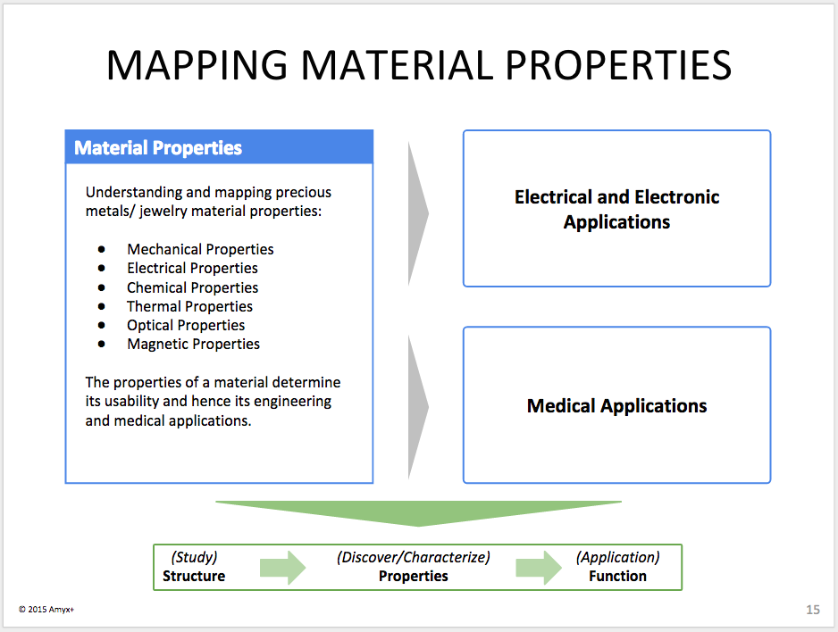 mapping-material-properties