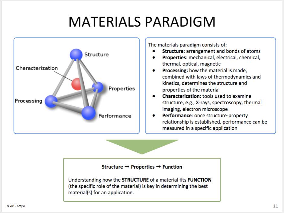 material-paradigm