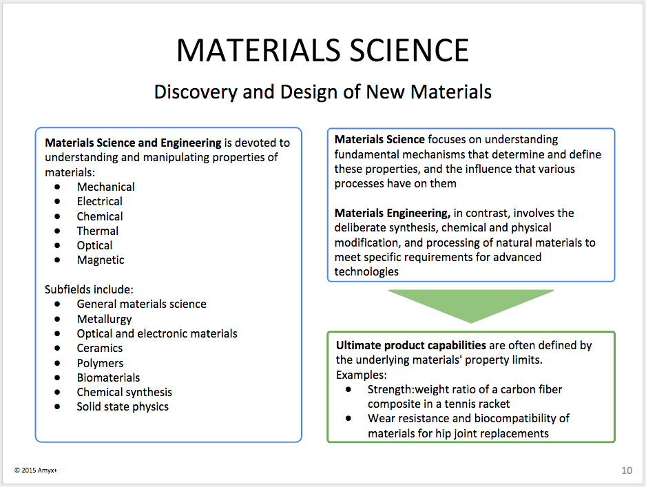 material-science