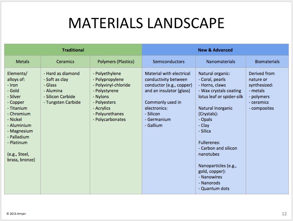 materials-landscape