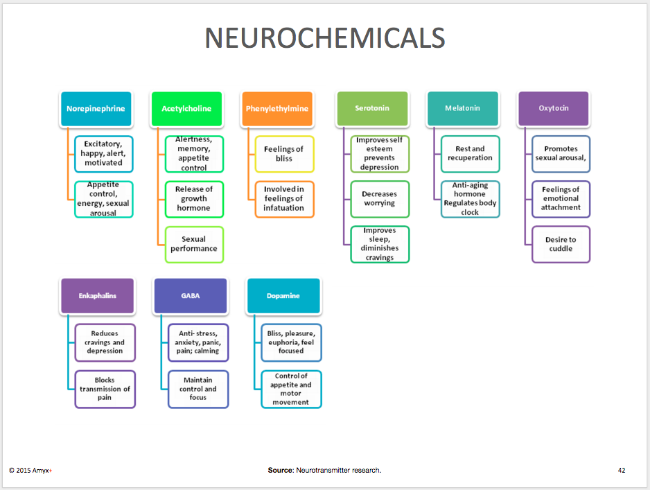 Neurochemicals