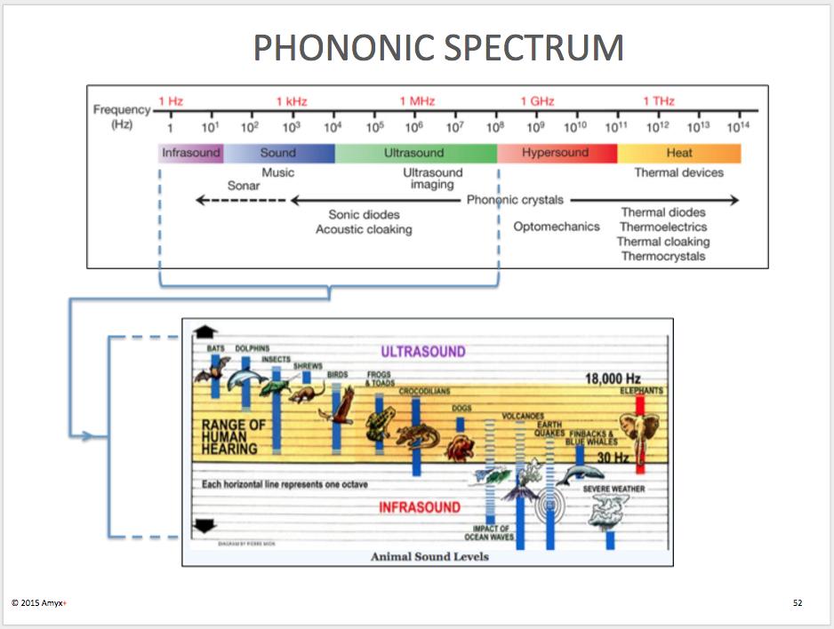 Phononic Spectrum