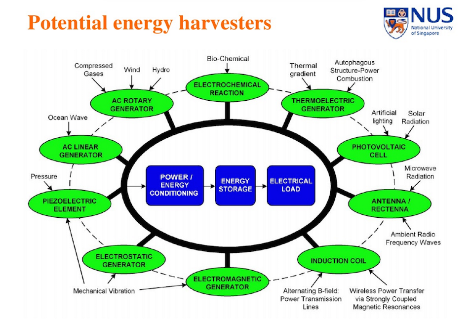 Potential Energy Harvesters
