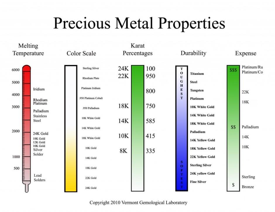 Precious Metal Properties