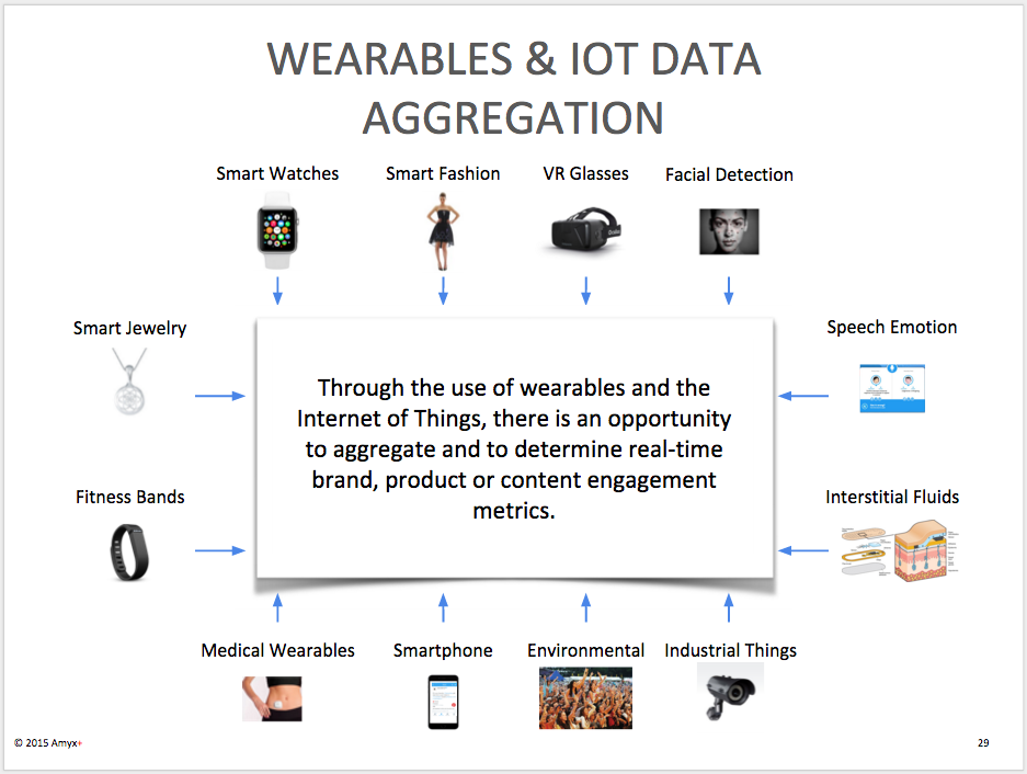 Wearables and IoT Data