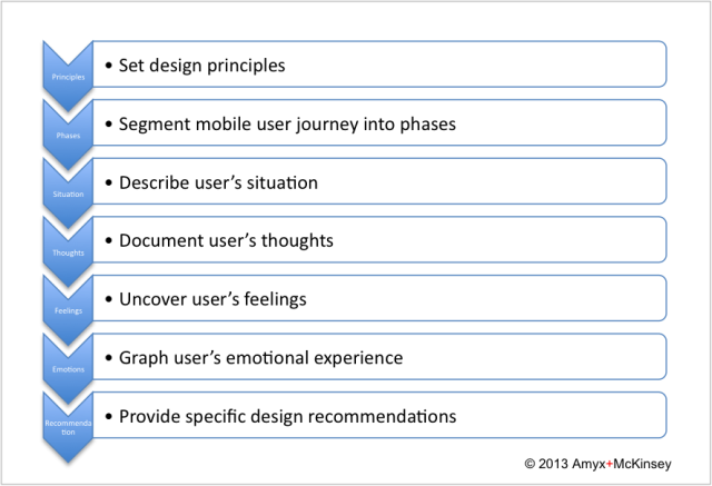 User Journey Methodology