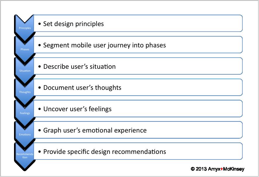 User Journey Methodology