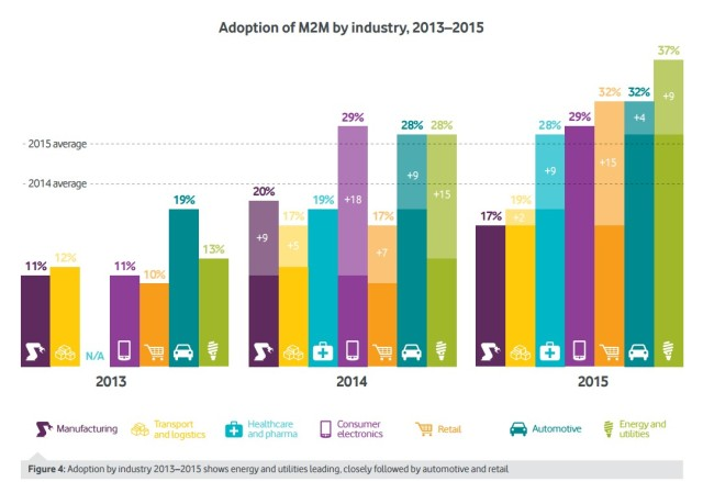 adoption-of-M2M-by-industry