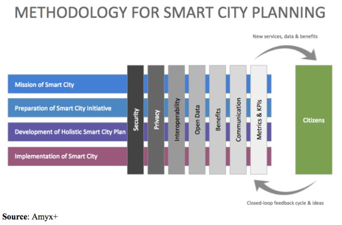Methodology for Smart City Planning_Amyx
