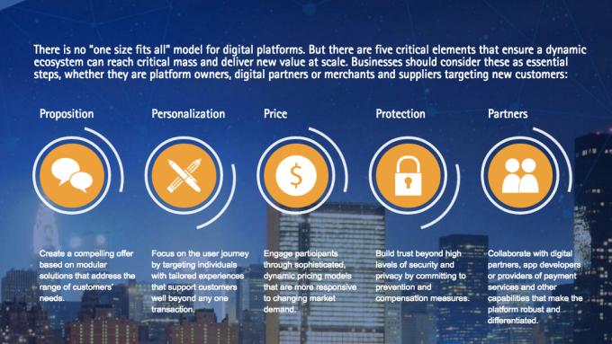 five-ways-to-win-with-digital-platforms