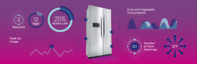 How Much Does Your IoT Refrigerator Know About You?