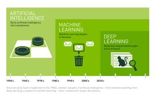 IoT's Next Generation: Where Artificial Intelligence & AnalyticsMeet